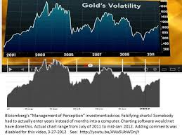 Gold Price Chart Bloomberg Bloomberg Caught Falsifying Gold Chart To Discourage