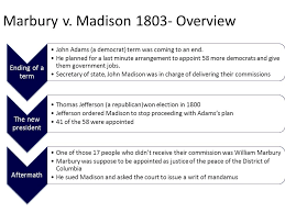 u s supreme court law cases table of contents marbury v madison  3 marbury v