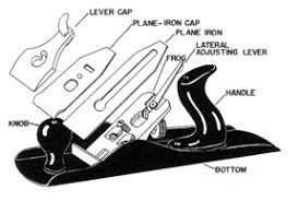 types of hand planes. exploded view of hand plane. types planes