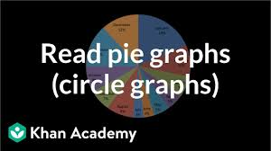 Kids Zone Pie Chart Statistics Pie Charts Solutions Examples Videos