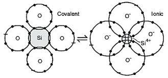 Ionic Vs Covalent Bonds Venn Diagram Ionic Compound Vs Covalent Compound Ionic Vs Ionic Bond Does