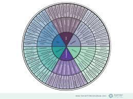 Emotion Wheel Smarttribes Institute