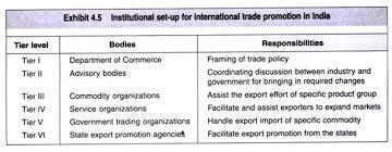 institutional framework for international trade in  essay 2 institutional framework department of commerce