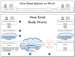 Mda Organization Chart 7 How Email Really Works