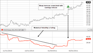 What Is Historical Volatility Fidelity