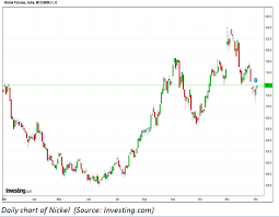 Mcx Crude Oil Live Chart Investing Com Nickel Nickel Takes Support At Lower Levels Poised To