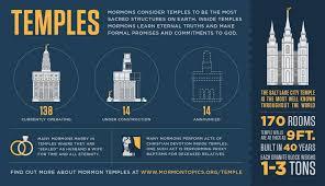 Chart Temple Study