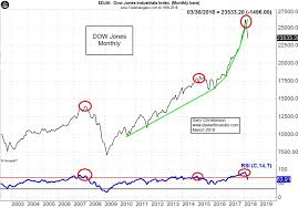 1999 stock market chart specific dow jones stock market chart 2019 p 500 highlights