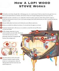 gas fireplace how it works how lopi wood stoves work