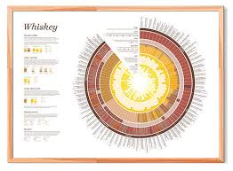The Whiskey Chart Poster