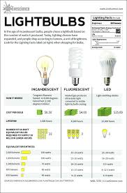 full image for types of lighting fixtures in theatre systems facts light bulbs outdoor ppt
