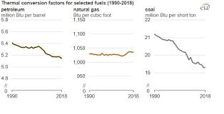British Thermal Unit Btu Chart Eia Uses The Heat Content Of Fossil Fuels To Compare And