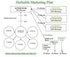 217 Best Herbalife Business Images In 2019 Herbalife