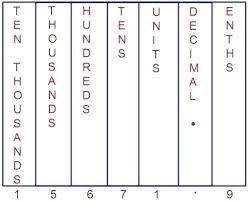 Place Value Chart Math Transindobalon Com