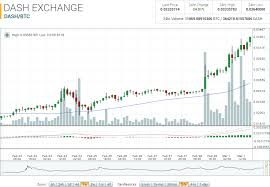 Dash To Btc Chart Dash Market Report Dash Btc Sets All Time High 41 12