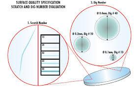 Mil Spec Chart Understanding Surface Quality Specifications Edmund Optics