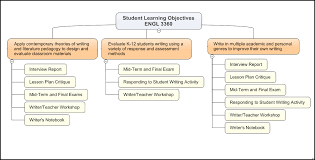 Graphic Display Of Student Learning Objectives – Profhacker - Blogs ...