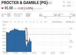 Procter Gamble Stock Quote Classy PG Stock PROCTER GAMBLE Stock Price Today Markets Insider