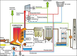 Incineration Plant To Produce Electricity And Heat From Msw
