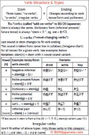 japanese verb te form chart japanese verb tense cheat sheet 80 20 japanese