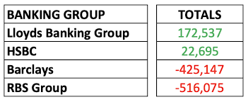 Lloyds Banking Group Organisational Structure Chart Changing Banks Fionn Travers Smith Medium