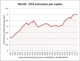 World Per Capita Income Chart Top Co2 Polluters And Highest Per Capita Economics Help