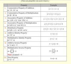 Associative Commutative Identity Property Worksheets for all ...