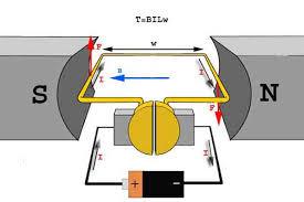 working or operating principle of dc motor electrical4u dc motor