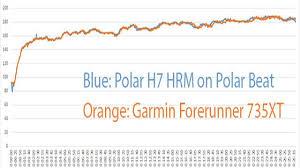 Garmin Forerunner 735xt Multi Sport Gps Watch User Review