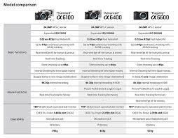 Sony Comparison Chart Sony A6100 A6400 A6500 Comparison Portrait Photographers
