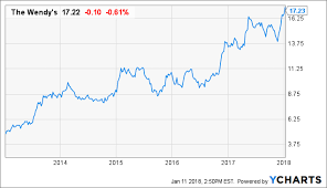 Wendy S Stock Chart Tasty Dividend Hike Coming Up At Wendys The Wendys