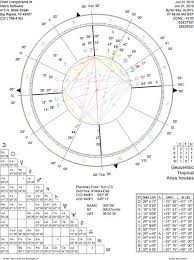 Degrees In Astrology Chart Learn About The Aspects From 0 To 180 Degrees Astrology