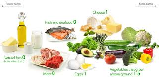 Food Chart Carbohydrates Fats Protein A Low Carb Diet For Beginners The Ultimate Guide Diet Doctor