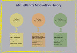 Mcclellands Theory Of Employee Motivation How To Motivate