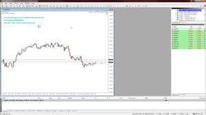 70 Tick Charts For Mt4 And Bob Volmans Scalping Technique
