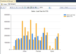 Displaying Multiple Series On An Ssrs Chart Using Chart Area