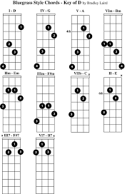 Free Mandolin Chord Chart Pdf Play The Mandolin Free Mandolin Chord Charts For The Key Of D