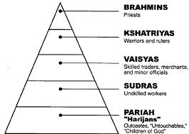indian caste order के लिए चित्र परिणाम