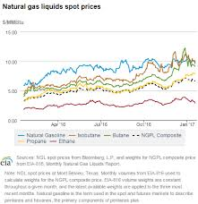 Natural Gas Liquids Price Chart The Forgotten Commodity That Will Outperform Oil And Natural