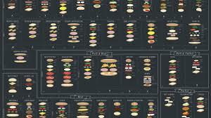Sandwich Chart Sandwiches Deconstructed In A Neat Chart