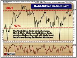 Silver Volume Chart Gold Silver Ratio Chart 1981 2018 Snbchf Com