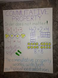 Properties Of Multiplication Anchor Chart 41 Rational Commutative Property Anchor Chart
