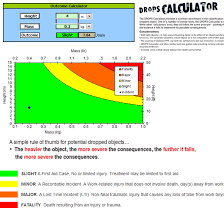 Dropped Object Chart Electronic Drops Calculator Dropsonline
