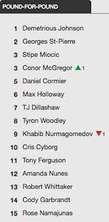 Conor McGregor Hasn't Fought for Months but Still Climbed UFC Rankings