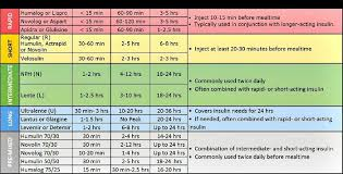 Diabetes Table Chart Diabetes Table Insulin Chart Types Of Insulin Diabetes
