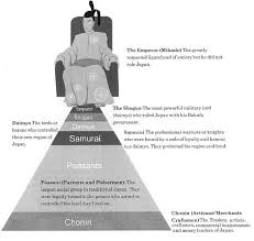 the caste system of feudal edo period shogun heaven the caste system of feudal edo period