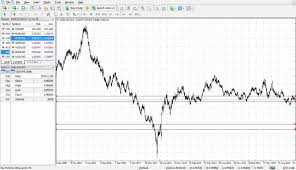 Lines On Chart Appear On Chart Of Other Currency Pair