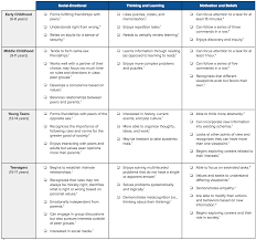 Cdc Developmental Milestones Chart How To Implement Developmentally Appropriate Practice