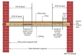 Rules For Notching Joists Do It Yourself Diy Doctor Diy