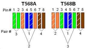 how to distinguish t568a and t568b of rj45 ethernet cable wiring t568a and t568b rj45 color coded scheme